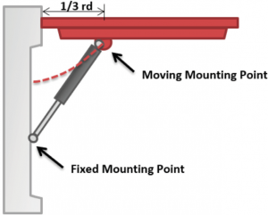 Mounting 2.0 Figure Two 300x241 - Gas Strut Mounting Positions