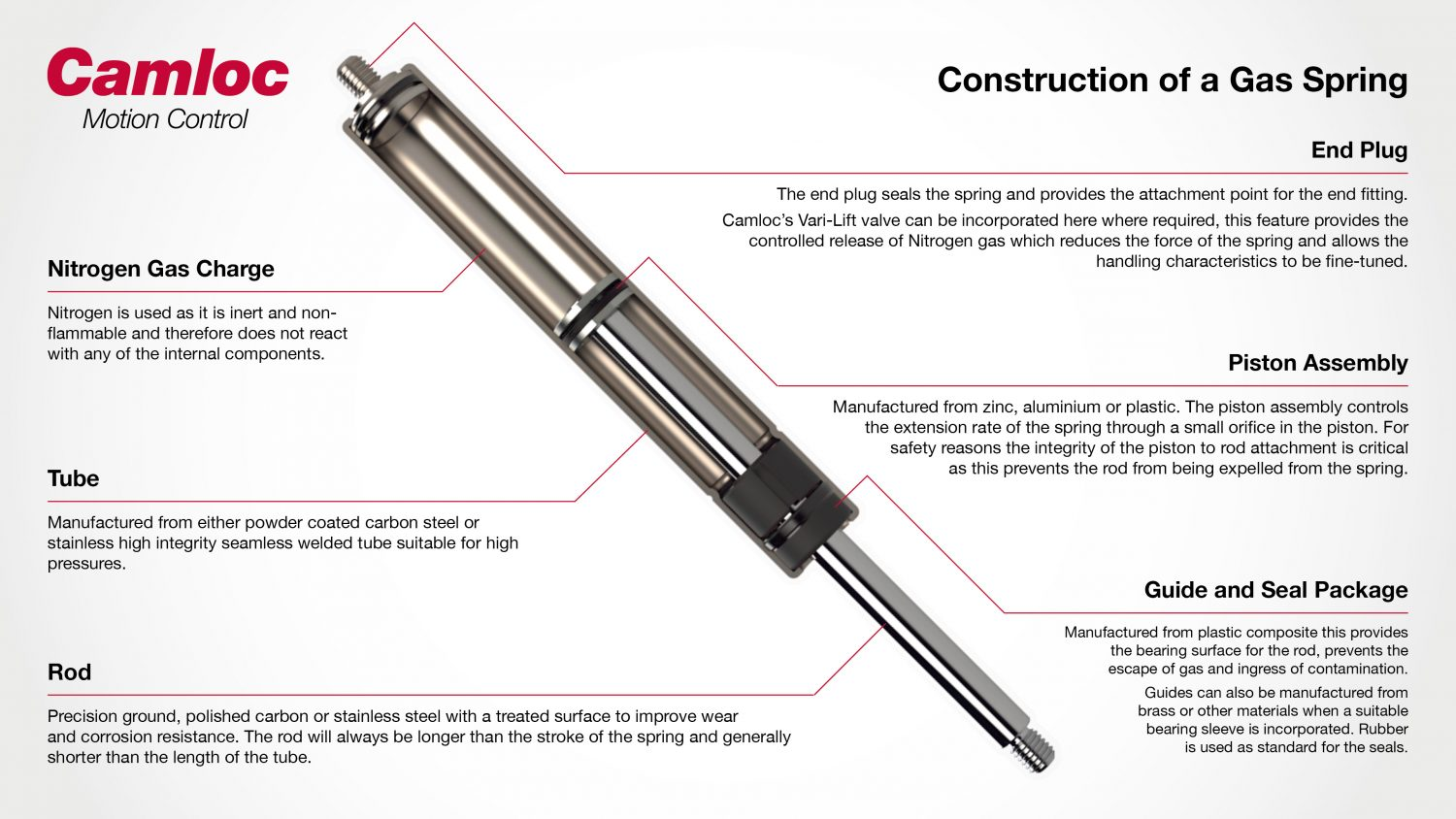 P8199 Social Inforgraphic 1 scaled - Construction of a gas strut infographic